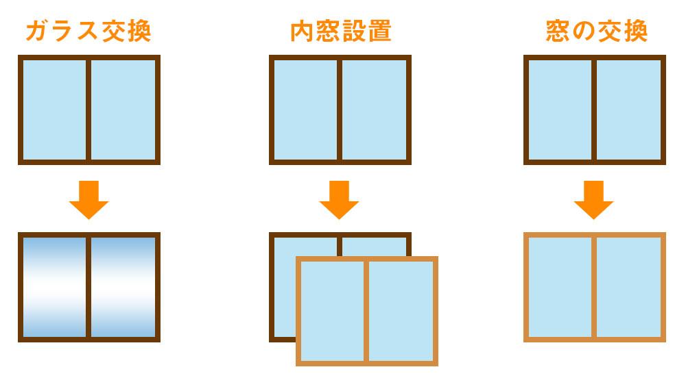 既存窓ガラス交換 リフォーム